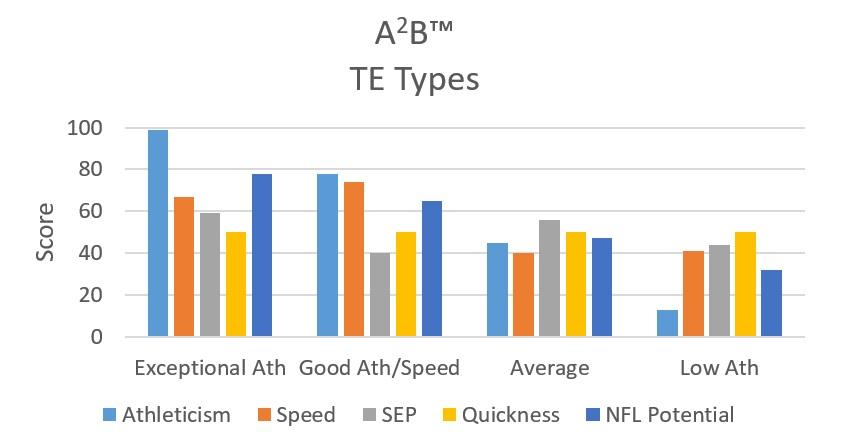 a2b_te_types